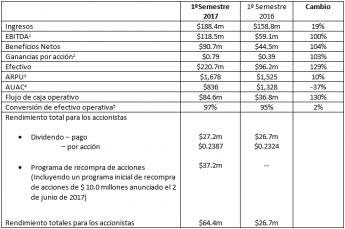 Plus500 anuncia los resultados provisionales del primer semestre de 2017