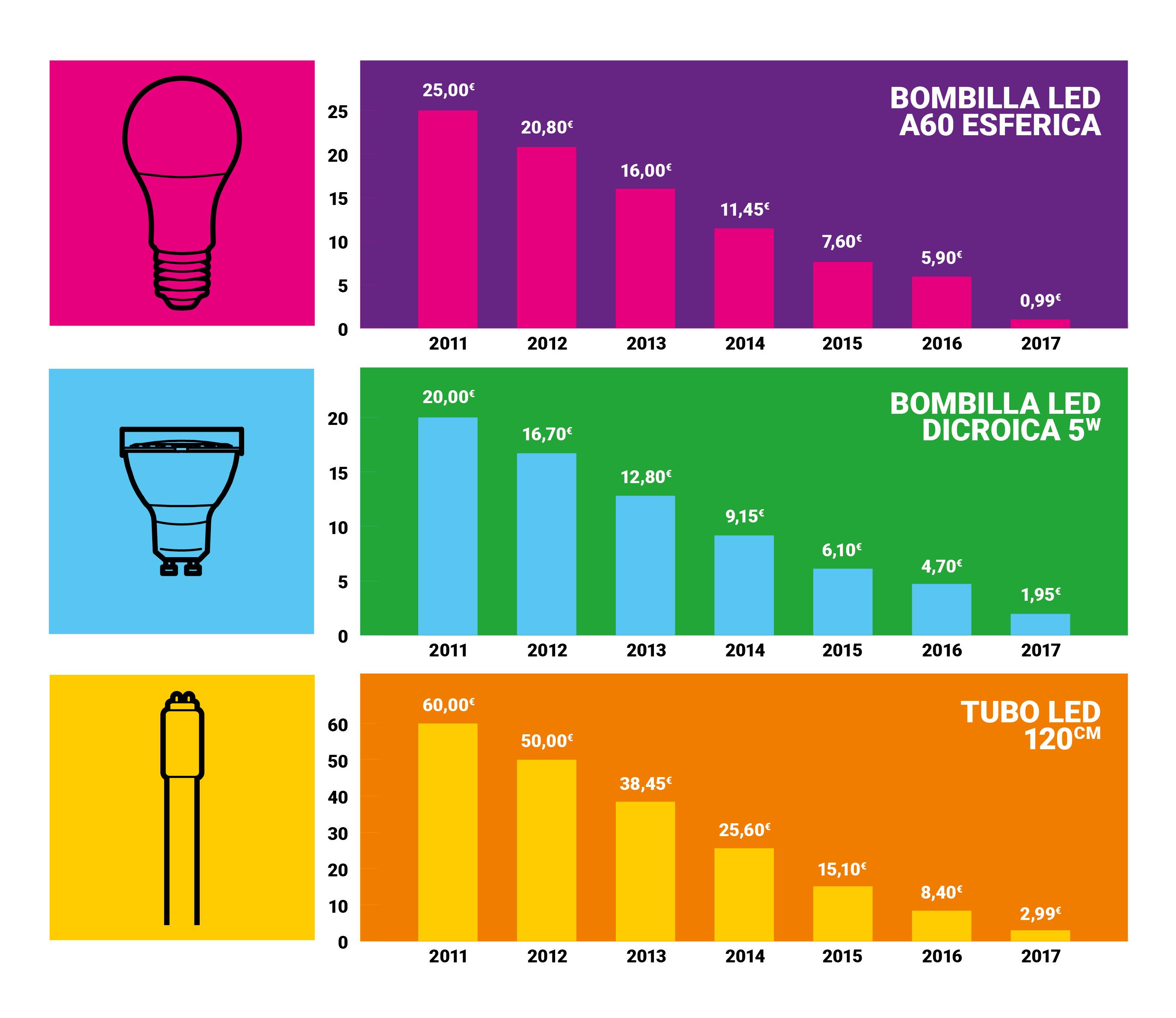 Foto de Gráfico sobre la bajada de precios de la iluminación LED en