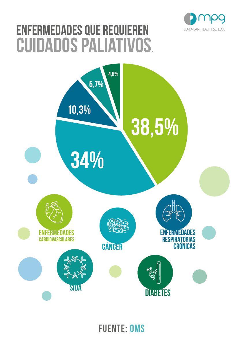 Foto de Cuidados Paliativos en números