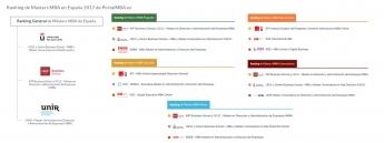 PortalMBA.es publica por 7ª año consecutivo el ranking de Másters MBA en España