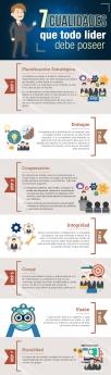 91% de los líderes más inspiradores poseen al menos cuatro cualidades destacables