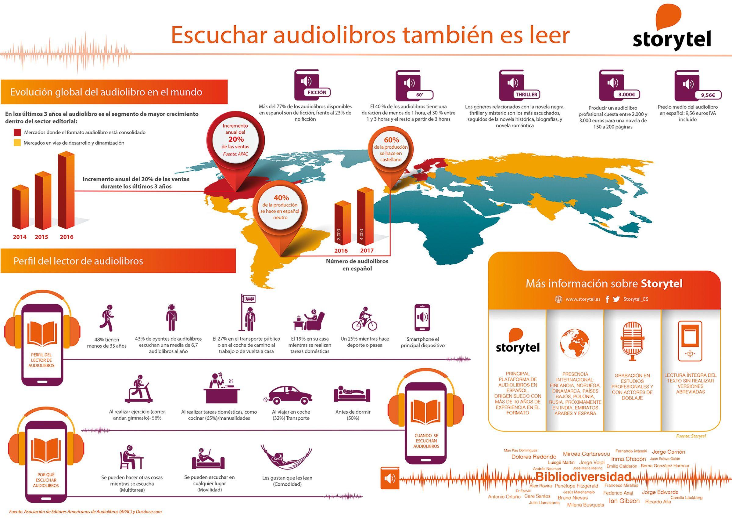 Foto de Infografía mercado de los audiolibros - Storytel