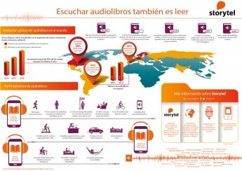 Infografía mercado de los audiolibros - Storytel
