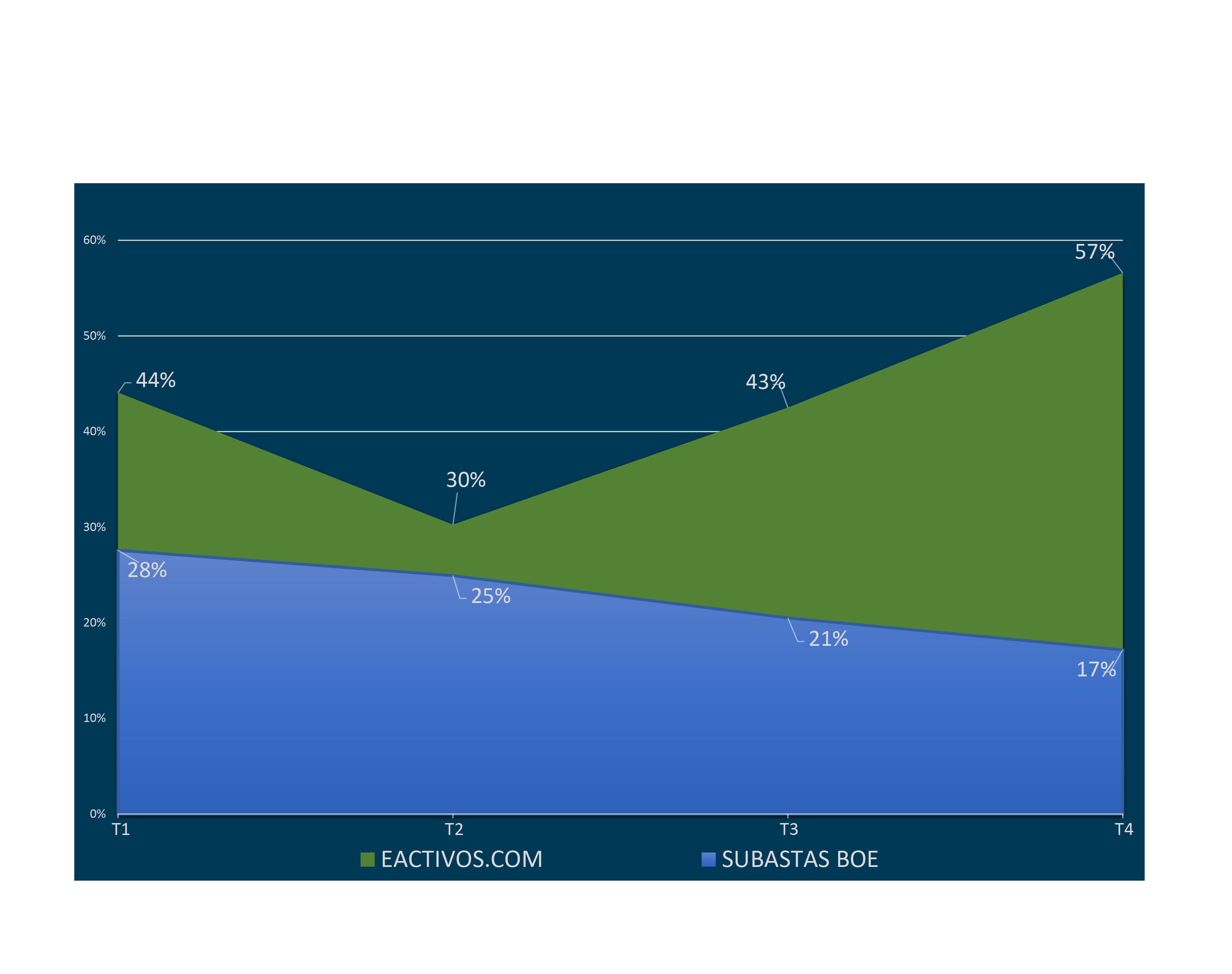 La entidad especializada eactivos.com duplica en rendimiento al portal de subastas del BOE