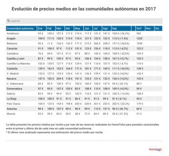 Viajeros pagan hasta 202 €/noche por un alquiler vacacional en España