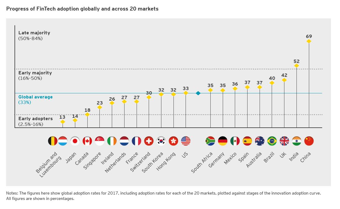 Foto de En España el 37% de internautas usa Fintech. Solo por