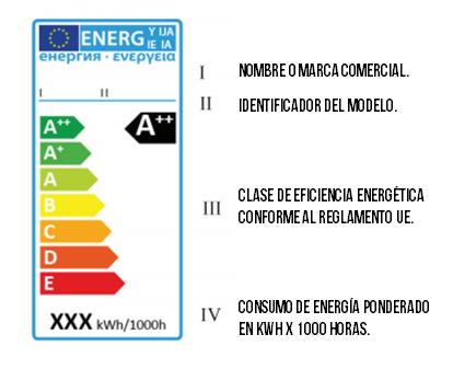 El etiquetado de los productos LED, a examen
