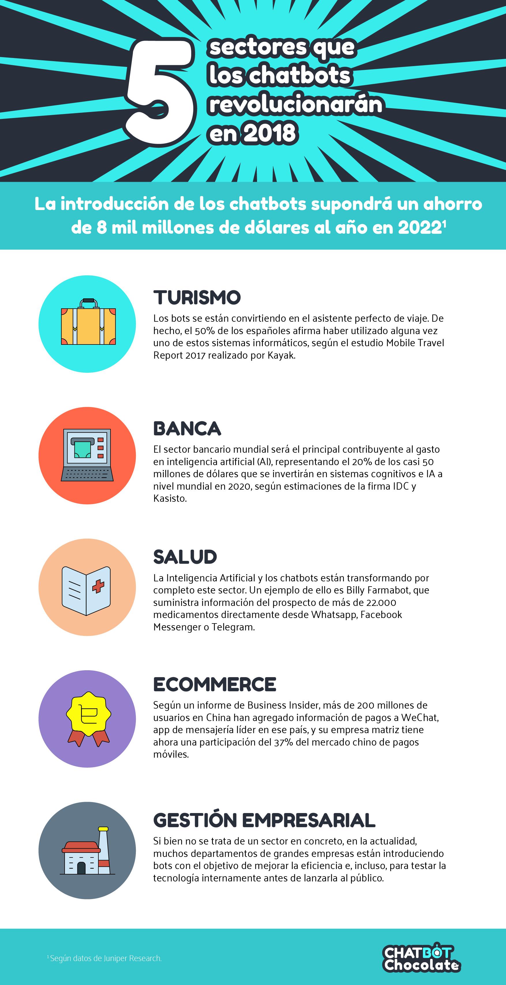 Foto de Infografía secotores que revolucionarán los chatbots en 2018