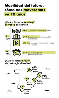 El 59% de los españoles, a favor de restringir el tráfico de coches en los centros urbanos