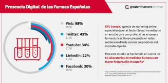 Gtoeurope Marketing Digital Farmaéutico