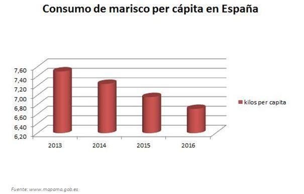 Fotografia Evolución del consumo per cápita de marisco en España
