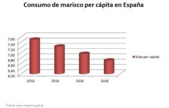 El marisco pierde protagonismo en la mesa de los españoles