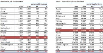 Crece la llegada de turistas españoles a Islandia, situando a España en el tercer puesto del ranking