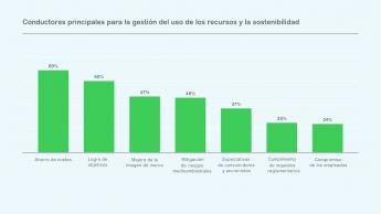 Informe de Schneider Electric revela que las empresas no están preparadas para el nuevo panorama energético