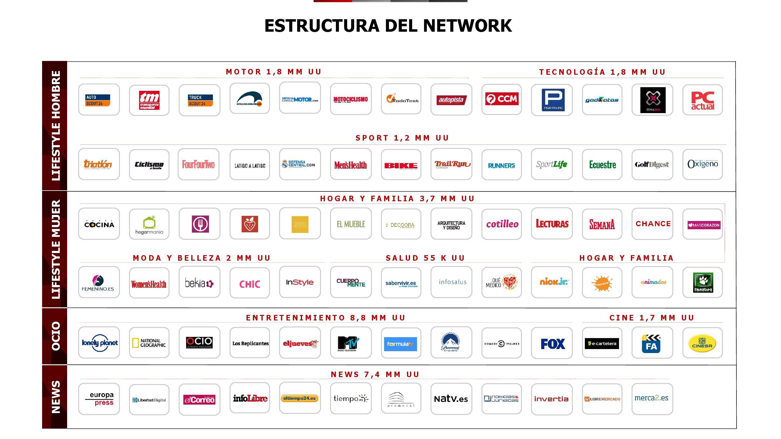 Foto de Estructura del Network