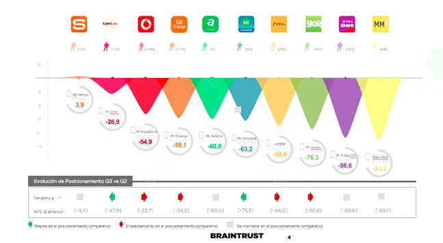 Foto de Estudio Braintrust sobre Aplicaciones Grandes Operadoras