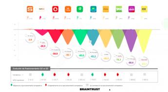 Movistar, Mi Vodafone y Orange suspenden en el Estudio Comparativo sobre Apps móviles realizado por BRAINTRUST