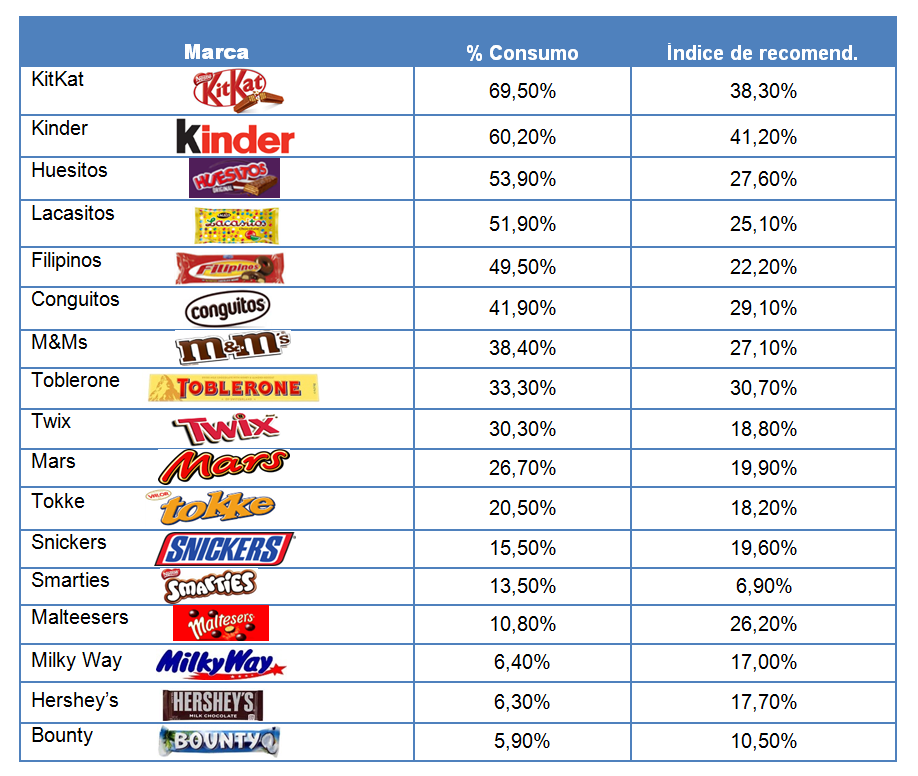 Foto de Tabla comparativa snacks de chocolate en España