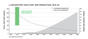 Las innovaciones que cambiarán los modelos energéticos de las empresas en su compromiso con las renovables