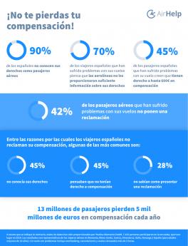 El 90% de los pasajeros aéreos no conocen sus derechos, según AirHelp