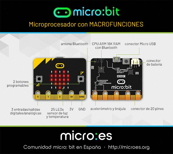 Microes.org