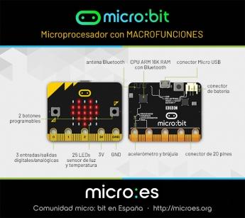 Foto de micro:bit, un microprocesador con macrofunciones