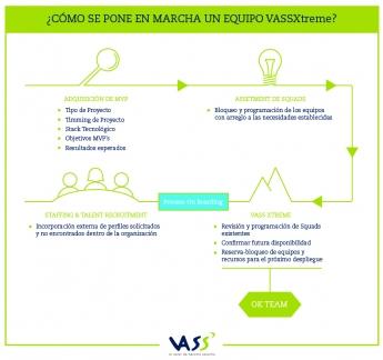 VASSXtreme, la nueva metodología de VASS para responder de forma ágil a la digitalización de las compañías