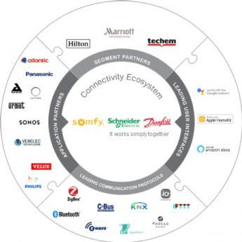 Schneider Electric, Danfoss y Somfy crean un Ecosistema de Conectividad para sector hotelero y residencial