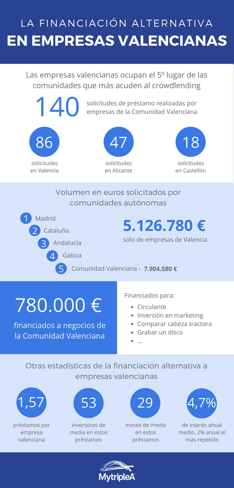 Foto de Infografía financiación alternativa Valencia
