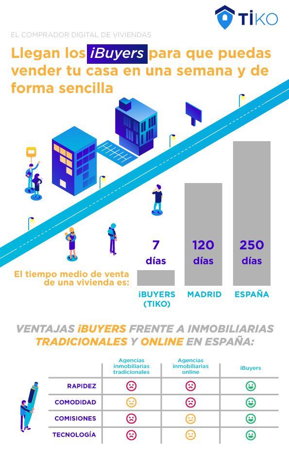 alt - https://static.comunicae.com/photos/notas/1194906/1524136696_Infograf_a_iBuyers_el_comprador_digital_de_viviendas.jpg