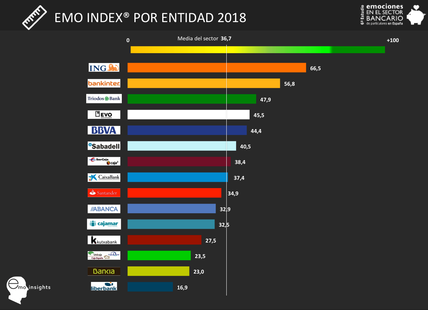 Fotografia Emo Index 2018
