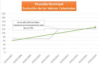 Evolución de los Valores Catastrales (Madrid)