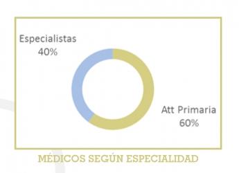 Médicos según especialidad