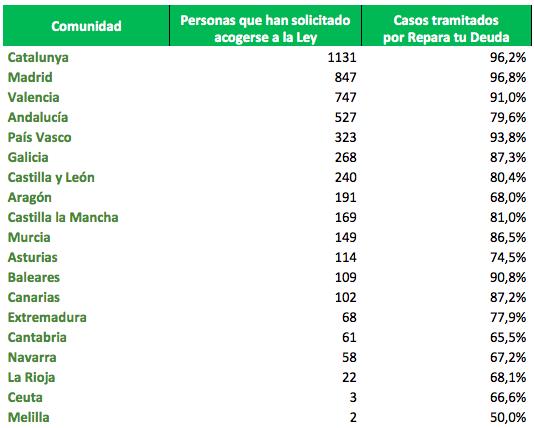 61 insolventes se acogen a la Ley de la Segunda Oportunidad en Cantabria