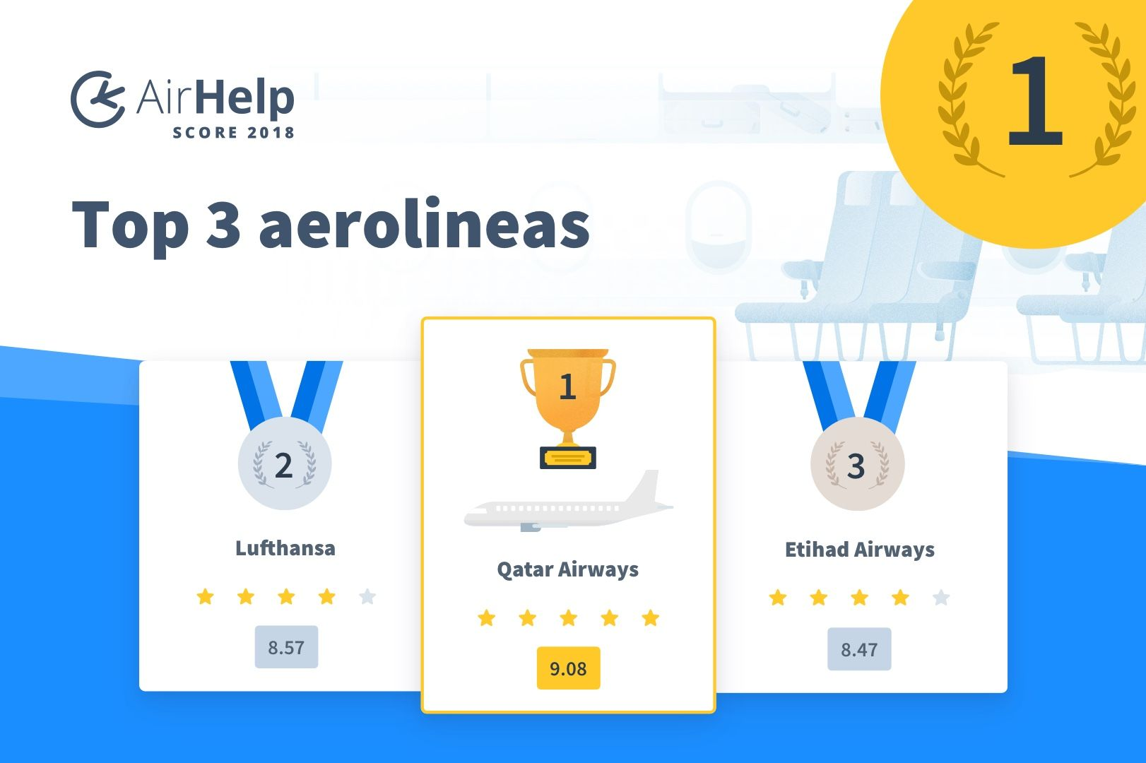 Foto de AH SCORE- top3 airlines