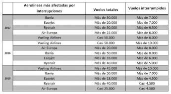 Los españoles tendrán derecho a 120 millones de euros en compensaciones aéreas este verano, según AirHelp