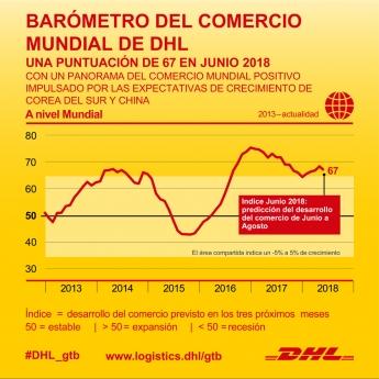 El comercio mundial acelera en el tercer trimestre de 2018, según el Barómetro del Comercio Mundial de DHL