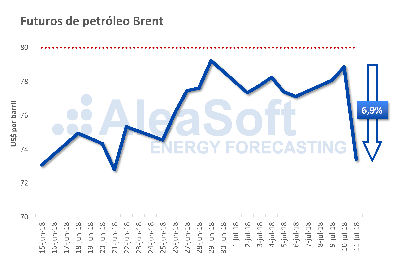 AleaSoft: El Brent cae bruscamente un 7% en pocas horas