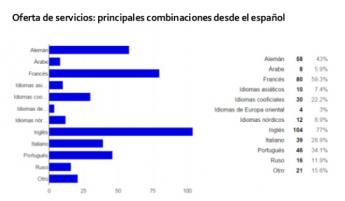 Traducción e Interpretación: una industria en crecimiento