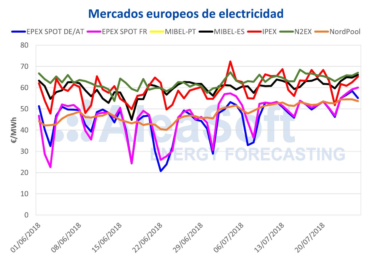 Aleasoft, precios al alza en todos los mercados europeos de electricidad