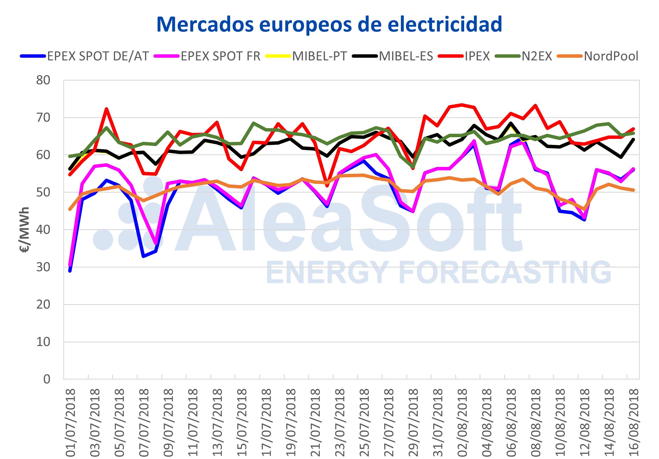 alt - https://static.comunicae.com/photos/notas/1197889/1534491895_20180816_AleaSoft_Precios_mercados_europeos_electricidad.png
