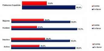 Casi el 70% de españoles a favor de poner el huso horario de Inglaterra y Portugal