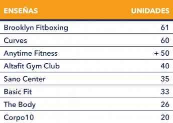 Gran impulso de las franquicias de gimnasios y fitness en España