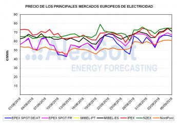 AleaSoft: Precios récord en los principales mercados europeos de electricidad en el comienzo de septiembre