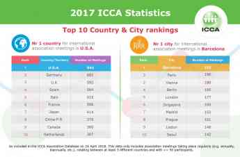 Ranking de congresos por paises y ciudades