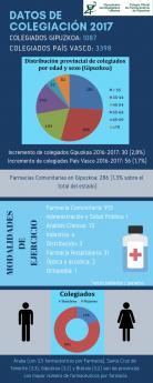 Datos de la profesión farmacéutica en Gipuzkoa.