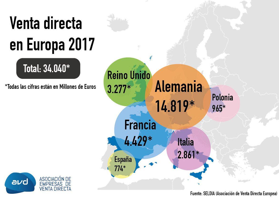 La venta directa alcanza los 34.000 millones de euros en Europa