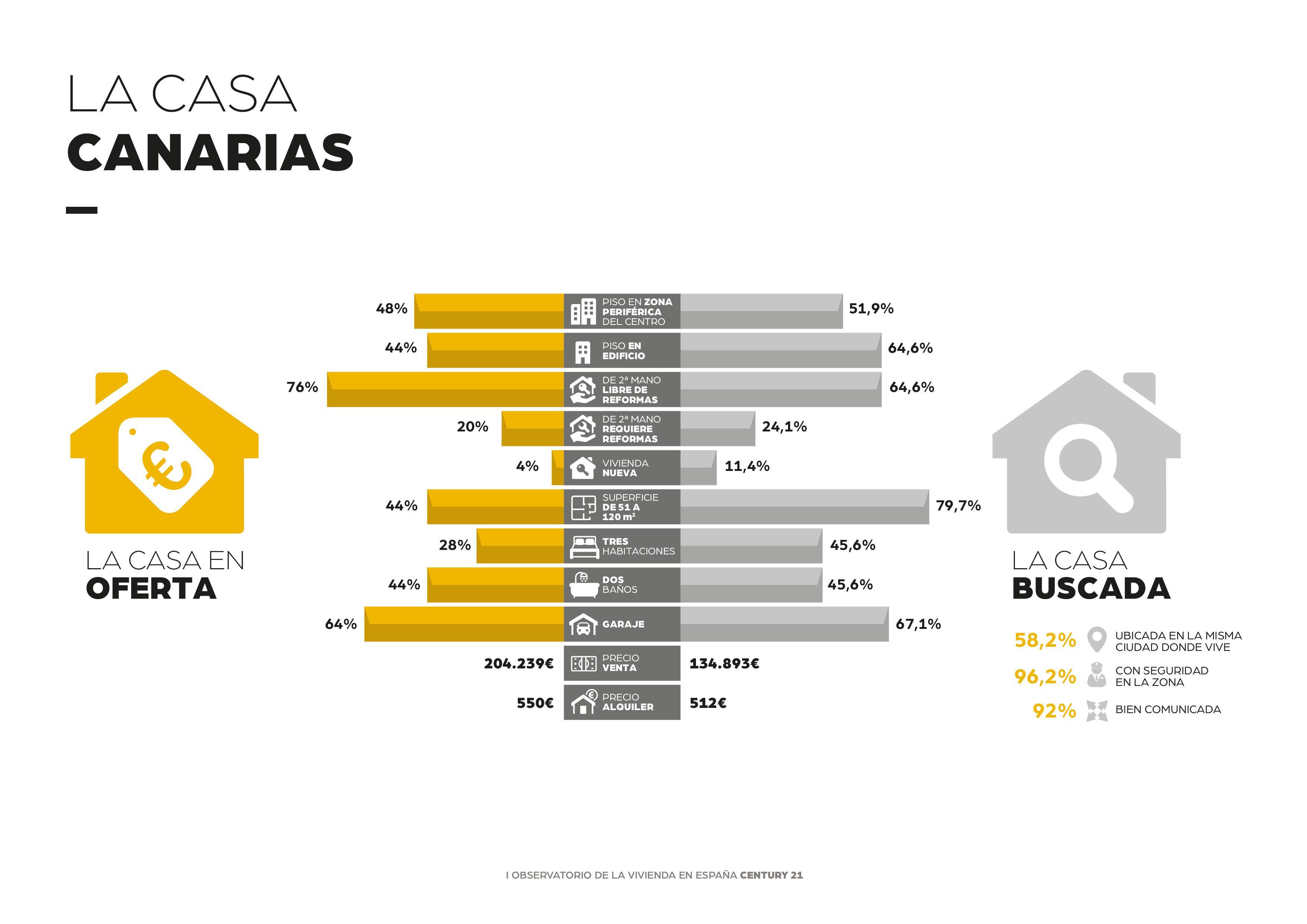 El precio medio de una casa en Canarias se encuentra un 34% por encima del presupuesto disponible