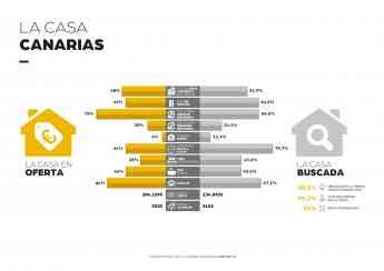 La-casa-ideal-de-los-Canarios-CENTURY21-España