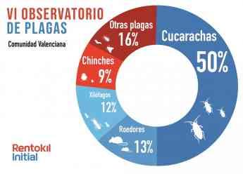 VI Observatorio Regional de Plagas